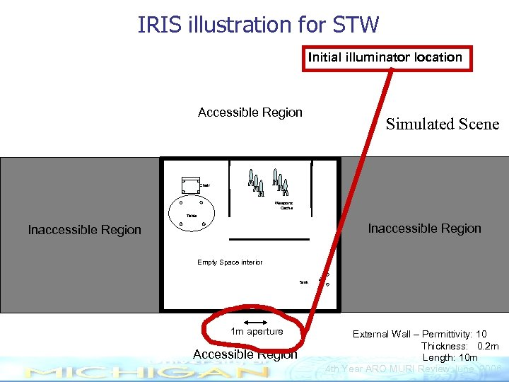 IRIS illustration for STW Initial illuminator location Accessible Region Simulated Scene Chair Weapons Cache