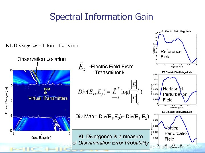 Spectral Information Gain KL Divergence – Information Gain Reference Field Observation Location -Electric Field