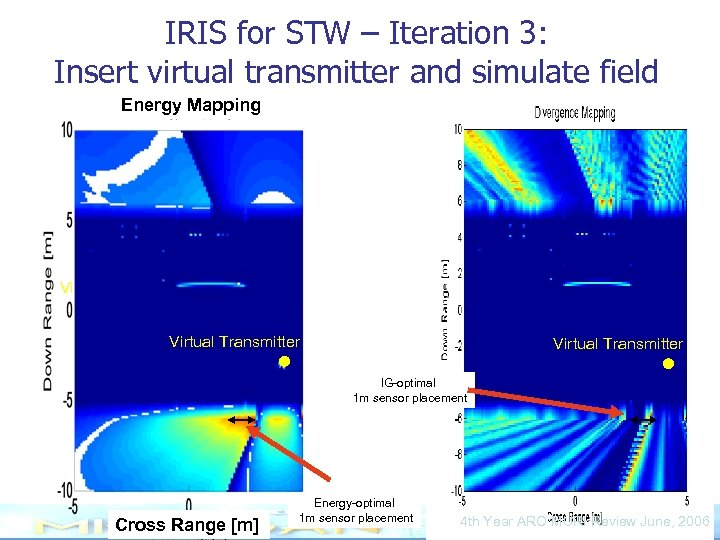 IRIS for STW – Iteration 3: Insert virtual transmitter and simulate field Energy Mapping