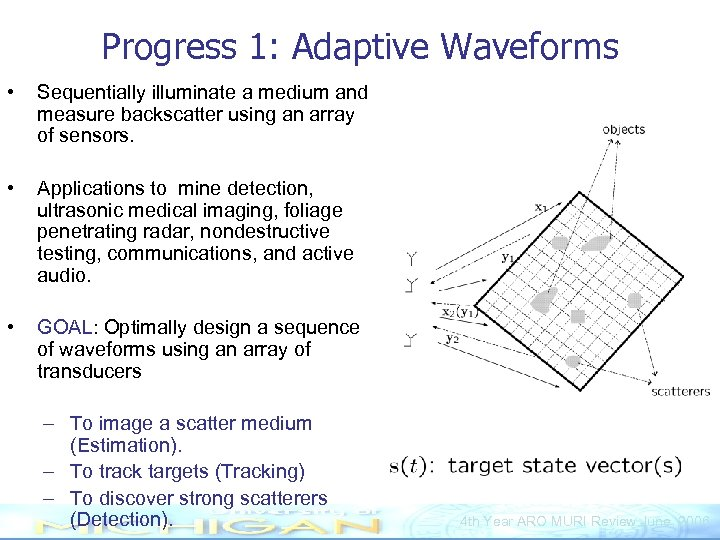 Progress 1: Adaptive Waveforms • Sequentially illuminate a medium and measure backscatter using an
