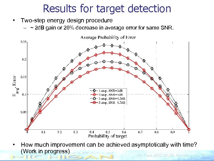 Results for target detection • Two-step energy design procedure – ~ 2 d. B