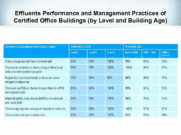 Effluents Performance and Management Practices of Certified Office Buildings (by Level and Building Age)