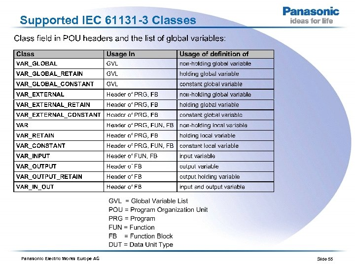Supported IEC 61131 -3 Classes Panasonic Electric Works Europe AG Slide 55