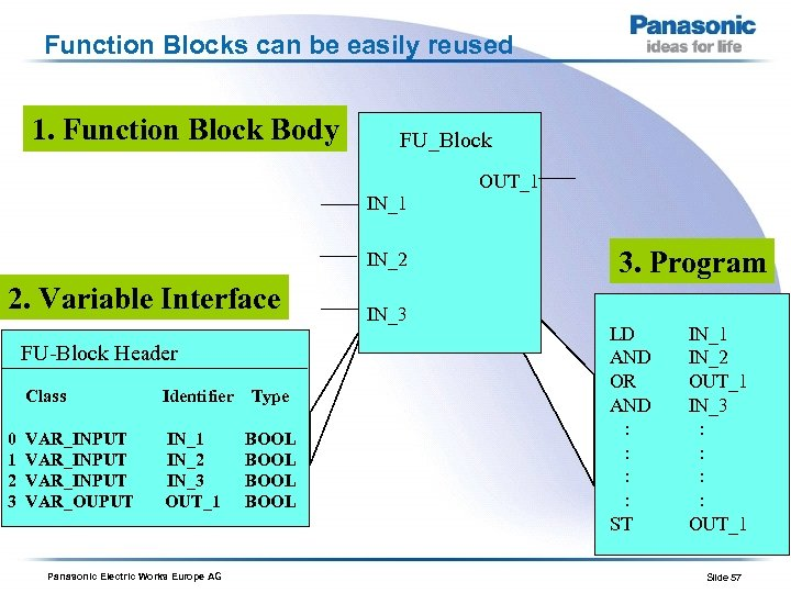 Function Blocks can be easily reused 1. Function Block Body FU_Block OUT_1 IN_2 2.