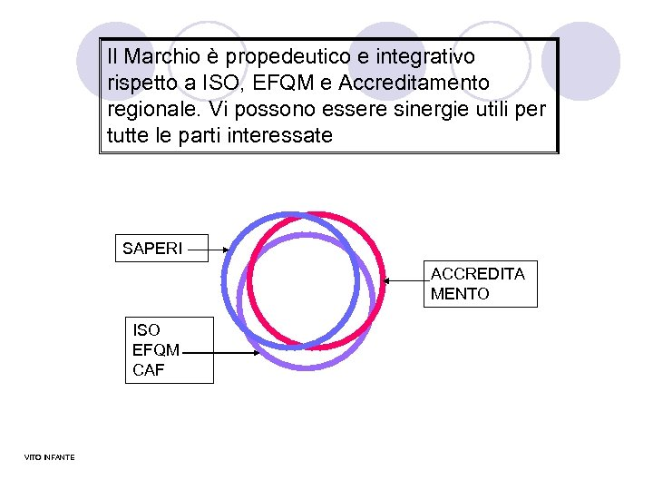 Il Marchio è propedeutico e integrativo rispetto a ISO, EFQM e Accreditamento regionale. Vi