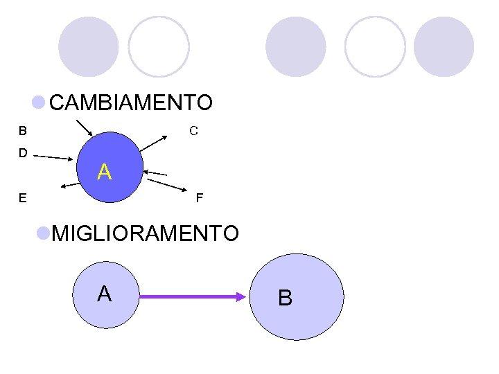 l CAMBIAMENTO B D C A E F l. MIGLIORAMENTO A B