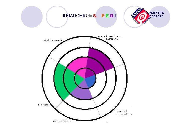 il MARCHIO ® S. A. P. E. R. I.