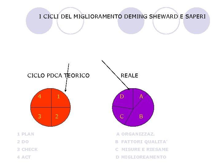 I CICLI DEL MIGLIORAMENTO DEMING SHEWARD E SAPERI CICLO PDCA TEORICO 4 3 1