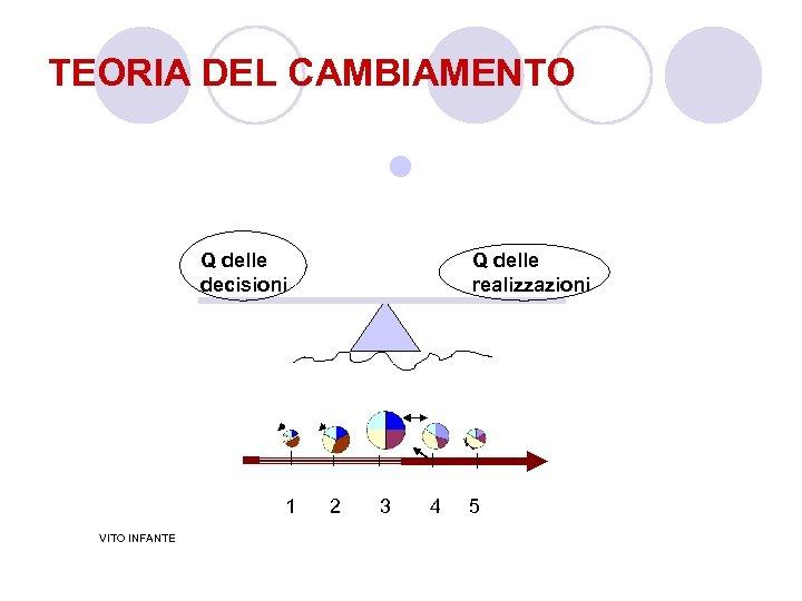 TEORIA DEL CAMBIAMENTO l Q delle decisioni 1 VITO INFANTE Q delle realizzazioni 2