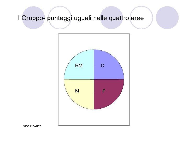 II Gruppo- punteggi uguali nelle quattro aree RM M VITO INFANTE O F