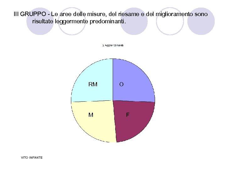 III GRUPPO - Le aree delle misure, del riesame e del miglioramento sono risultate