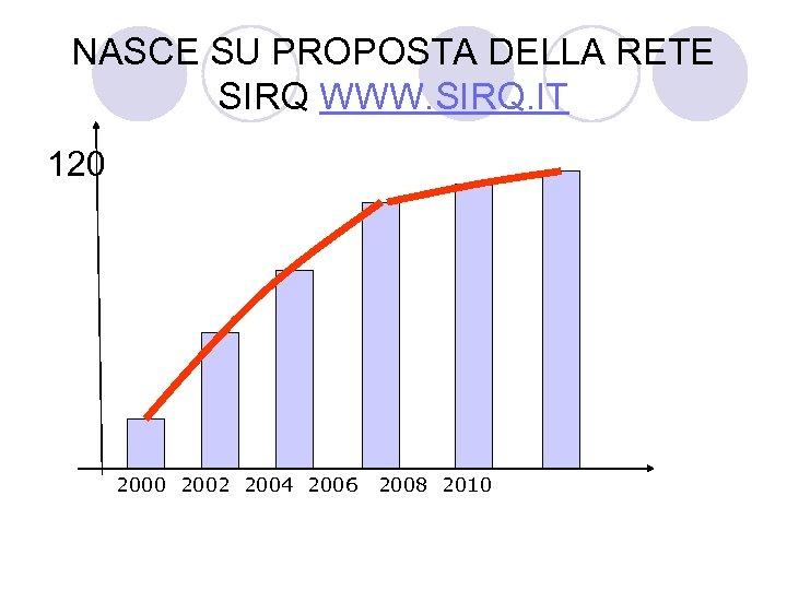 NASCE SU PROPOSTA DELLA RETE SIRQ WWW. SIRQ. IT 120 2002 2004 2006 2008