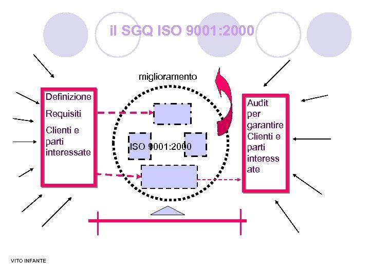 il SGQ ISO 9001: 2000 miglioramento Definizione Requisiti Clienti e parti interessate VITO INFANTE
