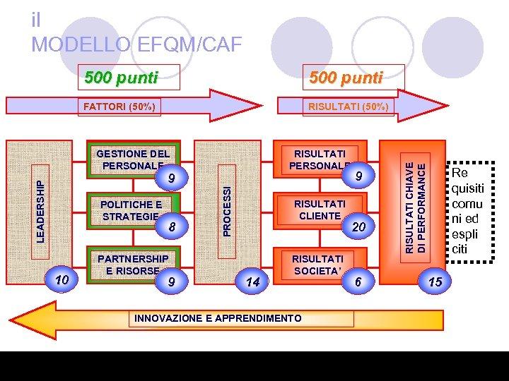 il MODELLO EFQM/CAF 500 punti FATTORI (50%) RISULTATI (50%) GESTIONE DEL PERSONALE RISULTATI PERSONALE