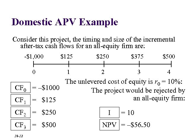 Domestic APV Example Consider this project, the timing and size of the incremental after-tax