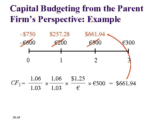 Capital Budgeting from the Parent Firm's Perspective: Example –$750 –€ 600 $257. 28 €