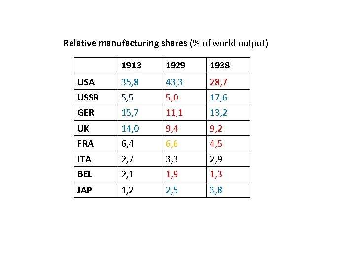 Relative manufacturing shares (% of world output) 1913 1929 1938 USA 35, 8 43,
