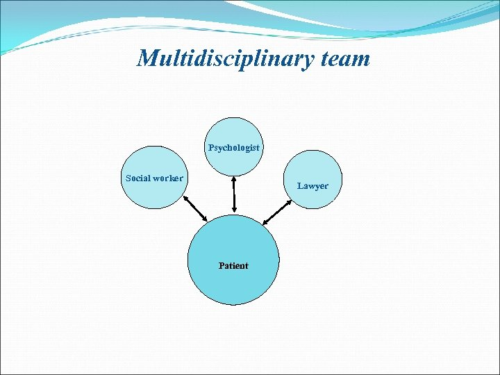 Multidisciplinary team Psychologist Social worker Lawyer Patient