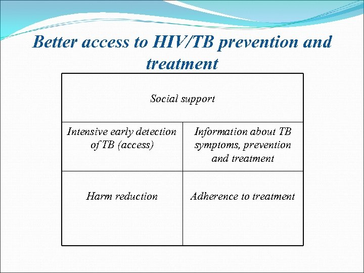 Better access to HIV/TB prevention and treatment Social support Intensive early detection of TB
