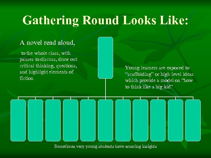 Gathering Round Looks Like: A novel read aloud, to the whole class, with pauses