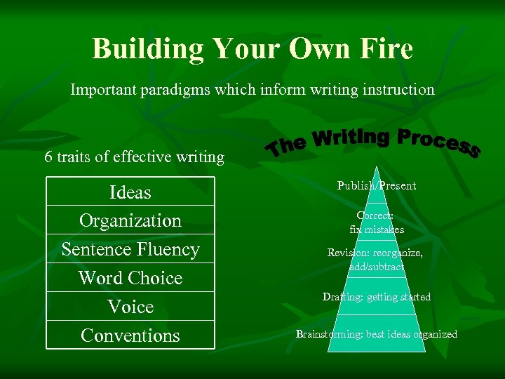Building Your Own Fire Important paradigms which inform writing instruction 6 traits of effective