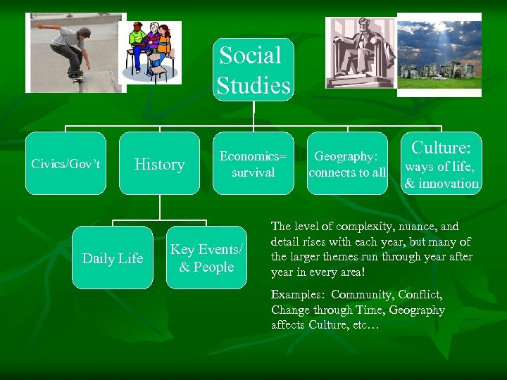 Social Studies Civics/Gov't History Daily Life Economics= survival Key Events/ & People Geography: connects