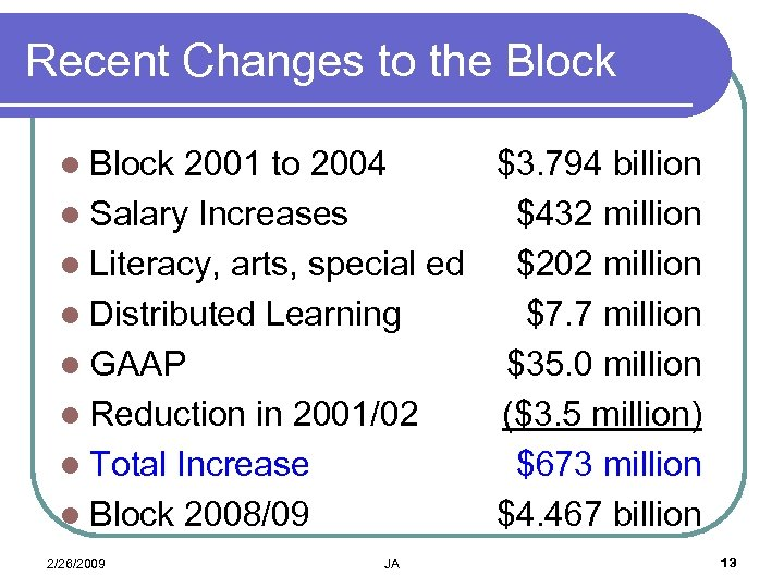 Recent Changes to the Block l Block 2001 to 2004 $3. 794 billion l