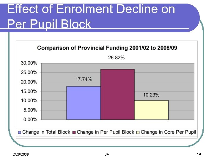 Effect of Enrolment Decline on Per Pupil Block 2/26/2009 JA 14