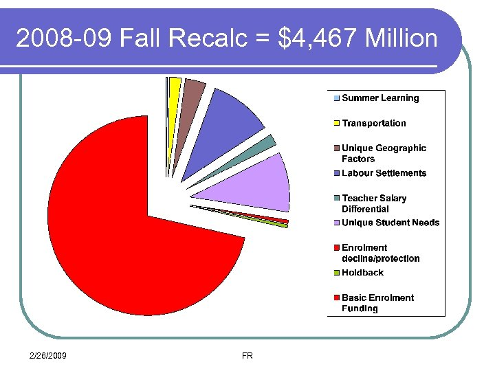 2008 -09 Fall Recalc = $4, 467 Million 2/26/2009 FR