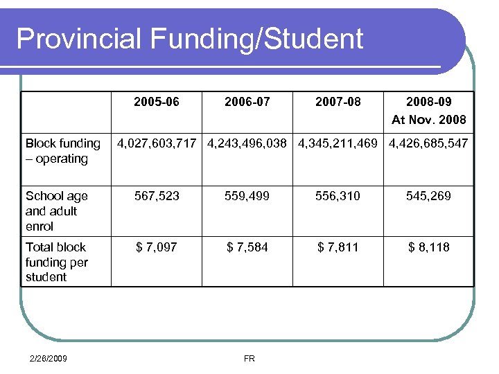 Provincial Funding/Student 2005 -06 Block funding – operating 2006 -07 2007 -08 2008 -09