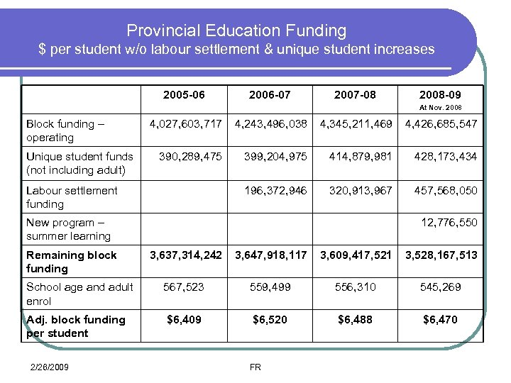 Provincial Education Funding $ per student w/o labour settlement & unique student increases 2005