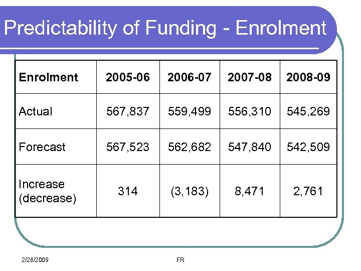 Predictability of Funding - Enrolment 2005 -06 2006 -07 2007 -08 2008 -09 Actual