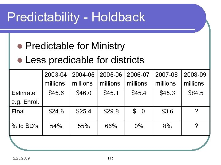 Predictability - Holdback l Predictable for Ministry l Less predicable for districts 2003 -04