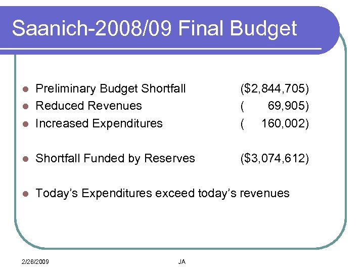 Saanich-2008/09 Final Budget Preliminary Budget Shortfall l Reduced Revenues l Increased Expenditures l ($2,