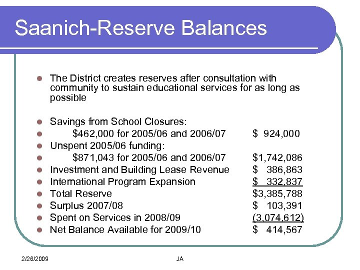 Saanich-Reserve Balances l The District creates reserves after consultation with community to sustain educational