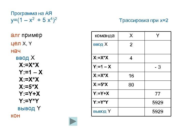 Программа на АЯ y=(1 – x 2 + 5 x 4)2 алг пример цел