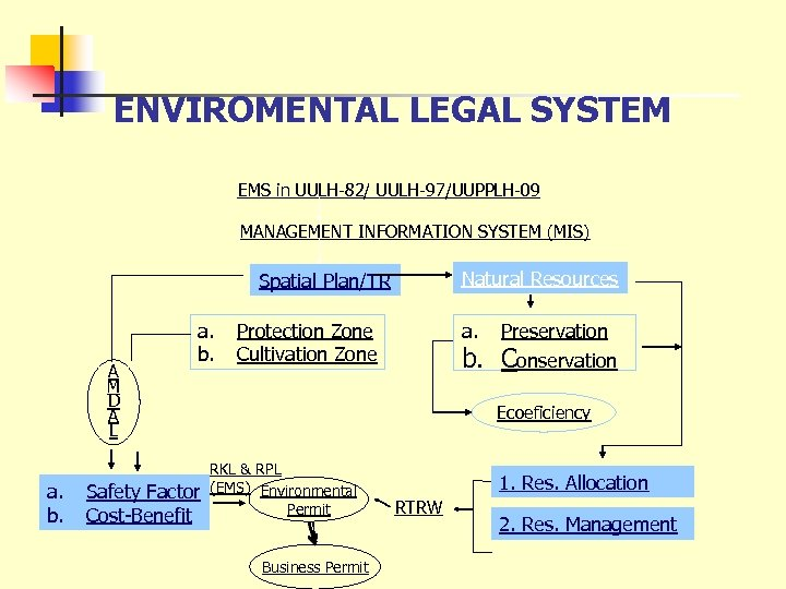 ENVIROMENTAL LEGAL SYSTEM EMS in UULH-82/ UULH-97/UUPPLH-09 MANAGEMENT INFORMATION SYSTEM (MIS) Natural Resources Spatial