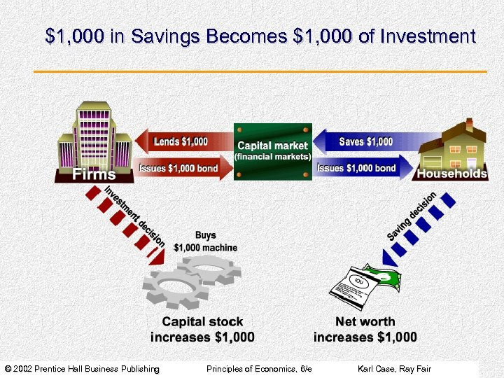 $1, 000 in Savings Becomes $1, 000 of Investment © 2002 Prentice Hall Business