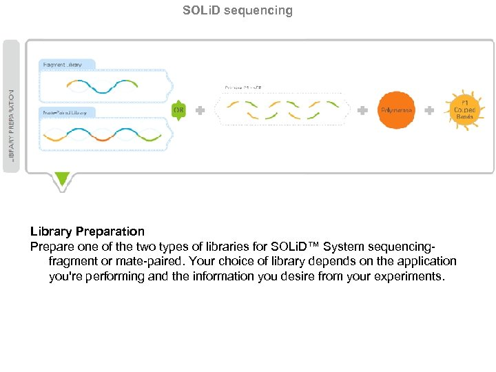 SOLi. D sequencing Library Preparation Prepare one of the two types of libraries for