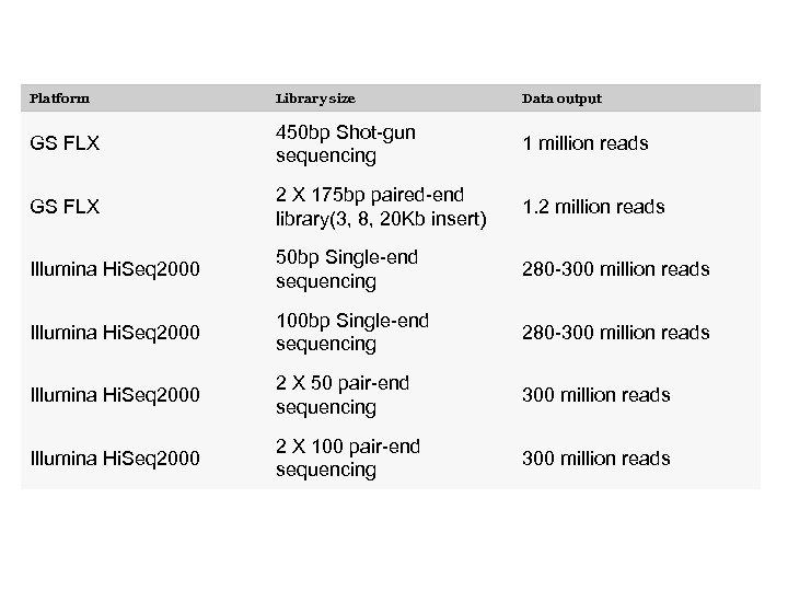 Platform Library size Data output GS FLX 450 bp Shot-gun sequencing 1 million reads