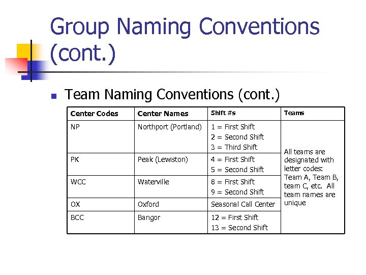 Group Naming Conventions (cont. ) n Team Naming Conventions (cont. ) Center Codes Center