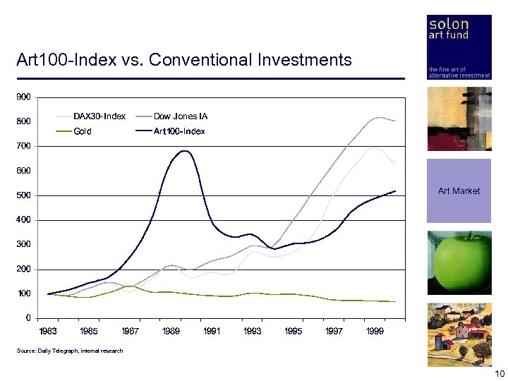 Art 100 -Index vs. Conventional Investments Art Market Source: Daily Telegraph, internal research 10