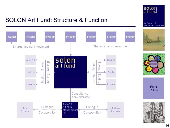 SOLON Art Fund: Structure & Function Investor Investor Dealer Selling Museum Selling Gallery Sellingf