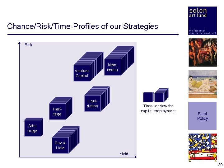 Chance/Risk/Time-Profiles of our Strategies Risk Arbitrage Venture Capital Heritage Arbitrage Newcomer Liquidation Time window