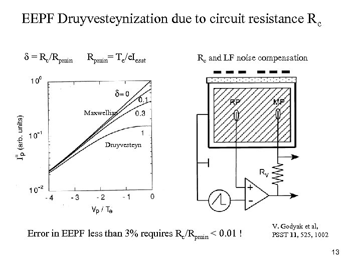 EEPF Druyvesteynization due to circuit resistance Rc δ = Rc/Rpmin= Te/e. Iesat Rc and
