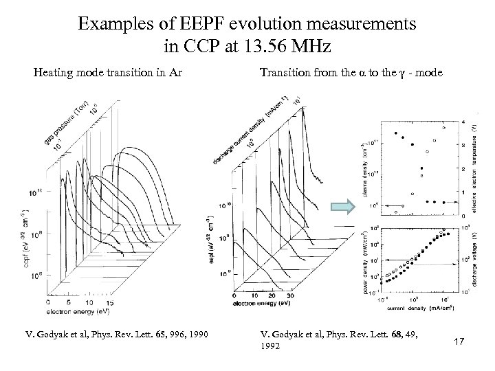 Examples of EEPF evolution measurements in CCP at 13. 56 MHz Heating mode transition
