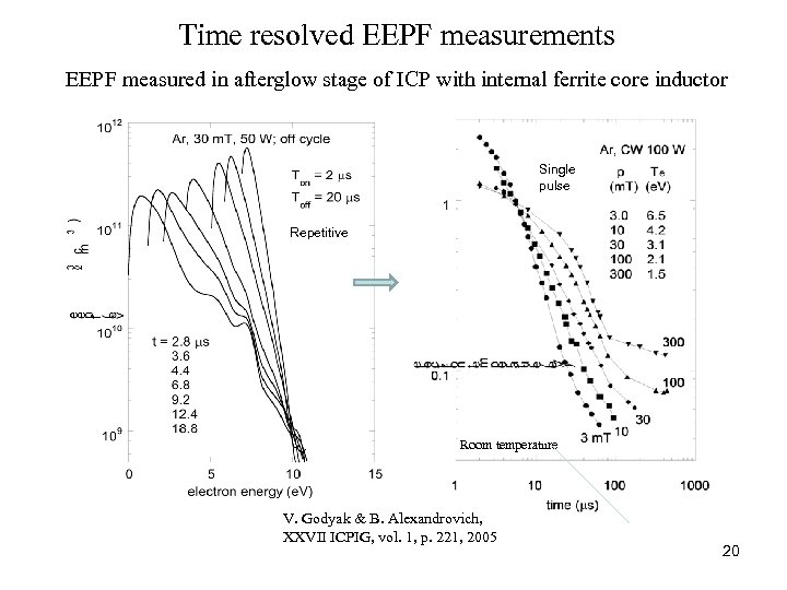 Time resolved EEPF measurements EEPF measured in afterglow stage of ICP with internal ferrite