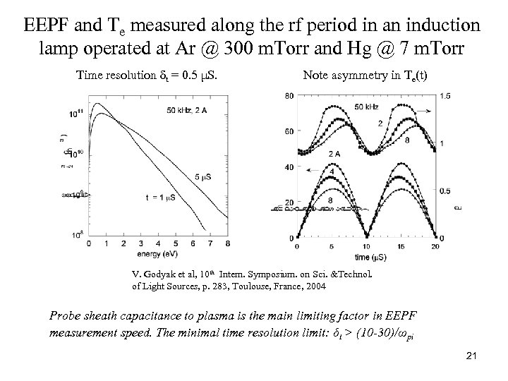 EEPF and Te measured along the rf period in an induction lamp operated at