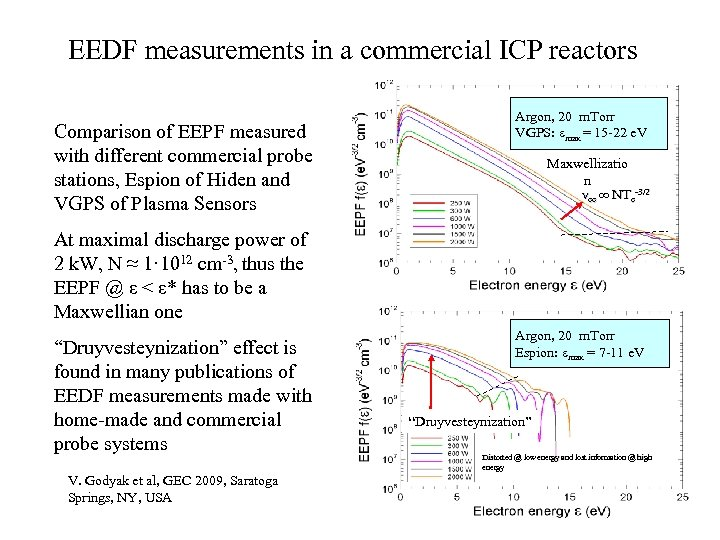 EEDF measurements in a commercial ICP reactors Comparison of EEPF measured with different commercial