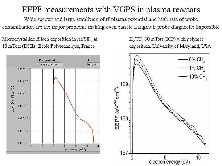 EEPF measurements with VGPS in plasma reactors Wide specter and large amplitude of rf